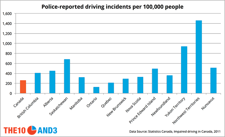 Drinking And Driving Stats