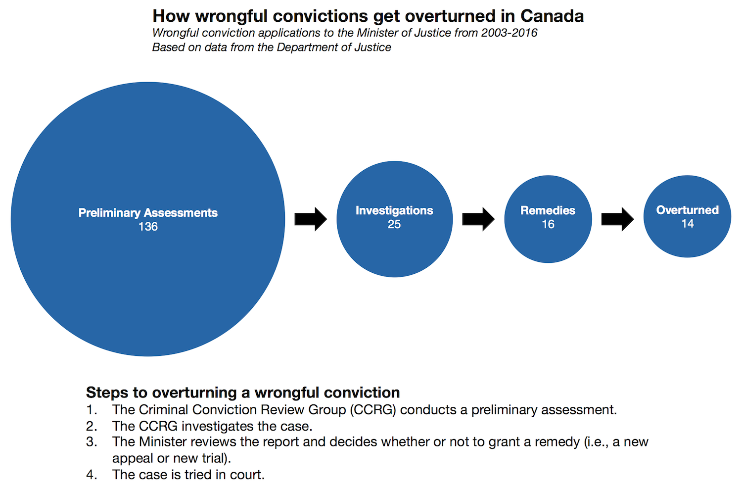 How wrongful convictions get overturned in Canada