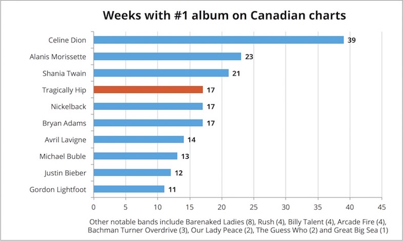 Weeks at Number One
