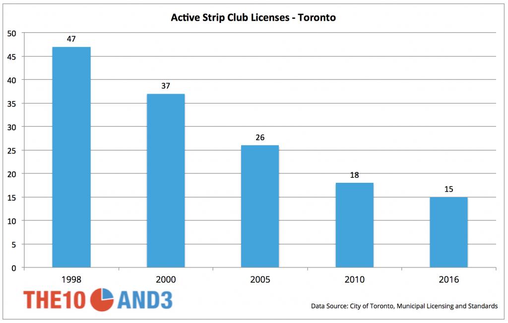 Active Strip Club Licenses - Toronto