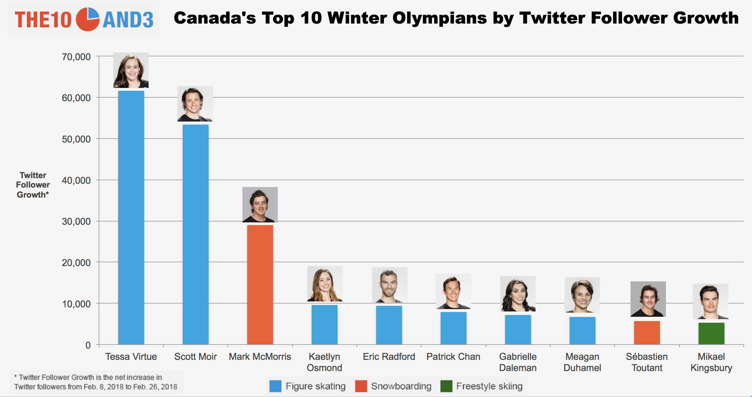 Chart of Canada's Top 10 Winter Olympians by Twitter Follower Growth