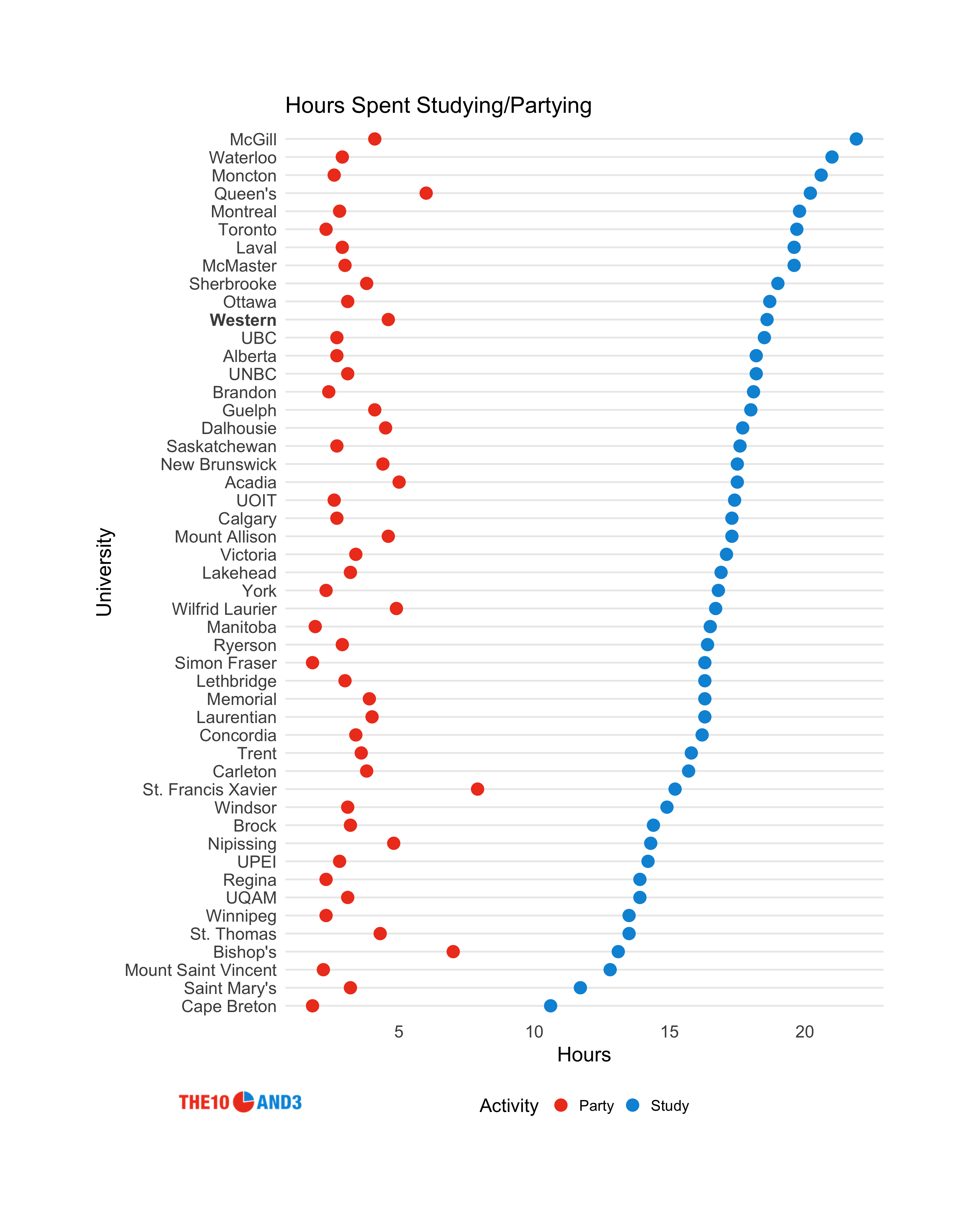 A charts showing the hours spent studying vs. partying across Canadian universities
